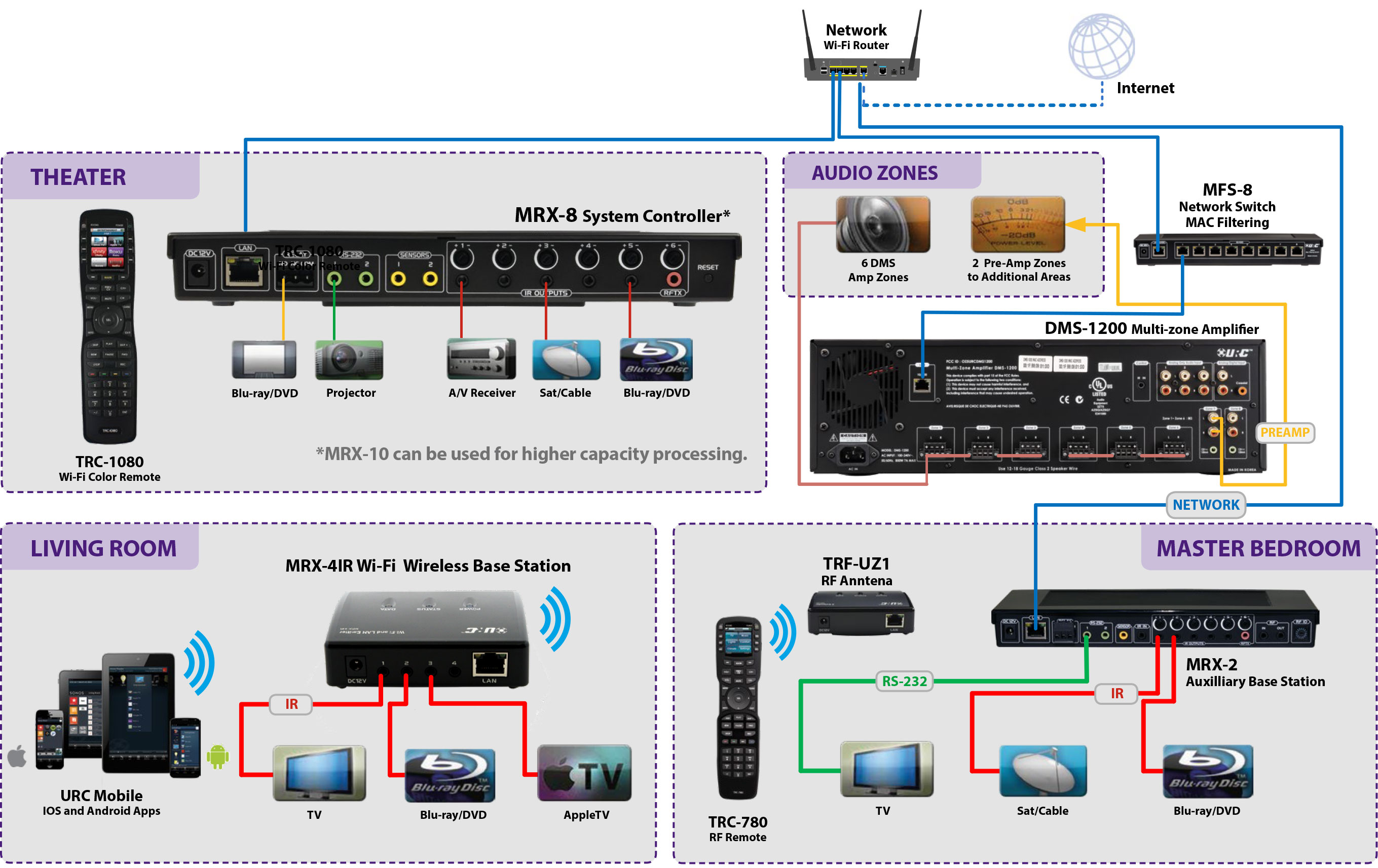 Multi-Room Audio & Home Theater System - CrispAV